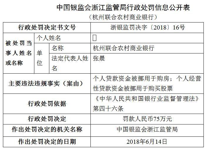 杭州联合农村商业银行贷款被挪用买房买股票 被罚75万元