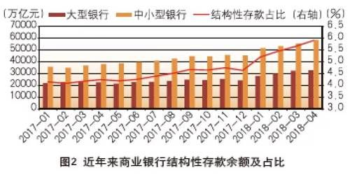 原创 | 刘彦 刘杰:结构性存款变局与负债业务重构