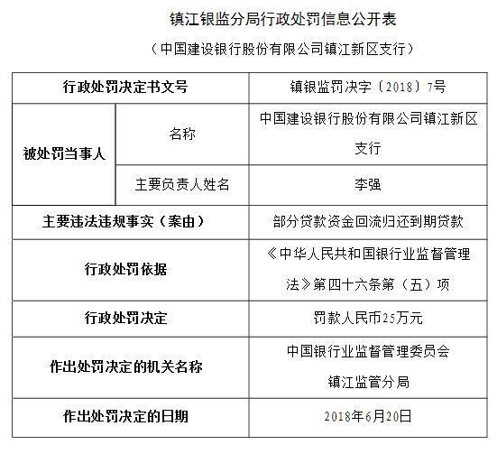 建设银行镇江新区部分贷款违法回流 归还到期贷款