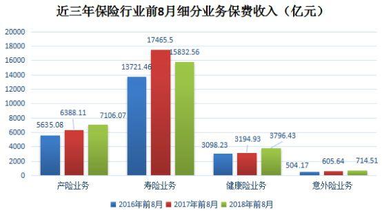 近三年保险行业前8月细分业务保费收入(亿元)
