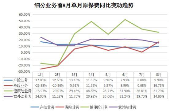 细分业务前8月单月原保费同比变动趋势