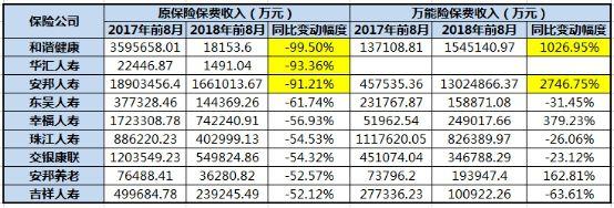 9家寿险公司前8月原保险、万能险保费收入(万元)