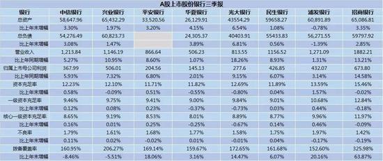 (A股上市股份银行三季报)