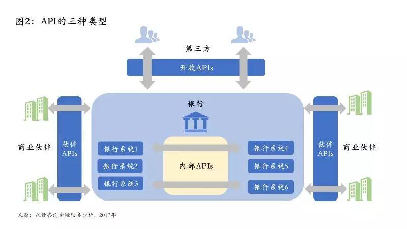 开放银行系列之概念篇:何为开放银行?