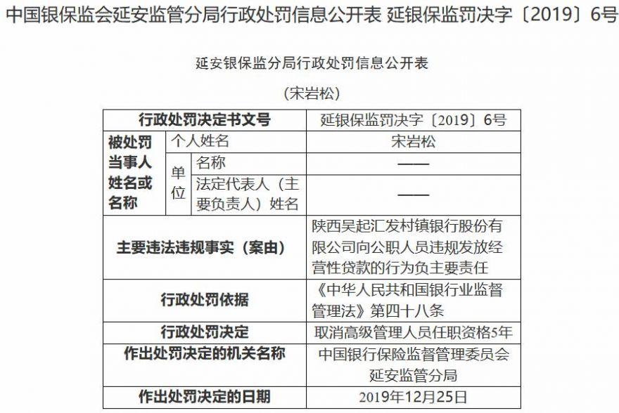 陜西吳起匯發村鎮銀行違規被罰25