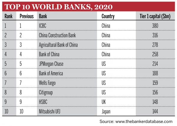 Top 10 Banks Top 1000 World Banks
