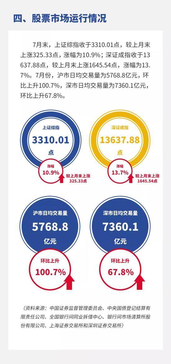 央行:7月银行间货币市场成交共计100.24万亿元