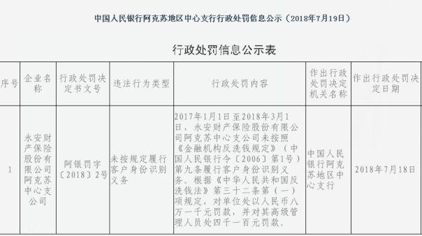 中国经济网北京7月25日讯 近日,中国人民银行乌鲁木齐中心支行网站发布行政处罚信息显示,永安财产保险股份有限公司阿克苏中心支公司2017年1月1日至2018年3月1日期间,未按照《金融机构反洗钱规定》(中国人民银行令〔2006〕第1号)第九条履行客户身份识别义务。根据《中华人民共和国反洗钱法》第三十二条第(一)项规定,对单位处以人民币八万一千元罚款,并对其高级管理人员处四千一百元罚款。