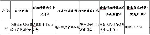 交通银行忻州分行账户管理违法违规 遭央行警告罚款